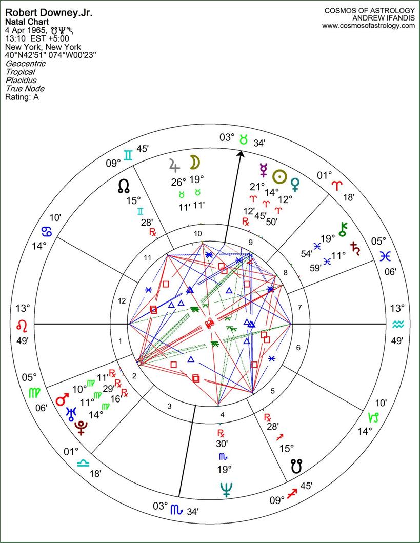 rdj-natal-chart