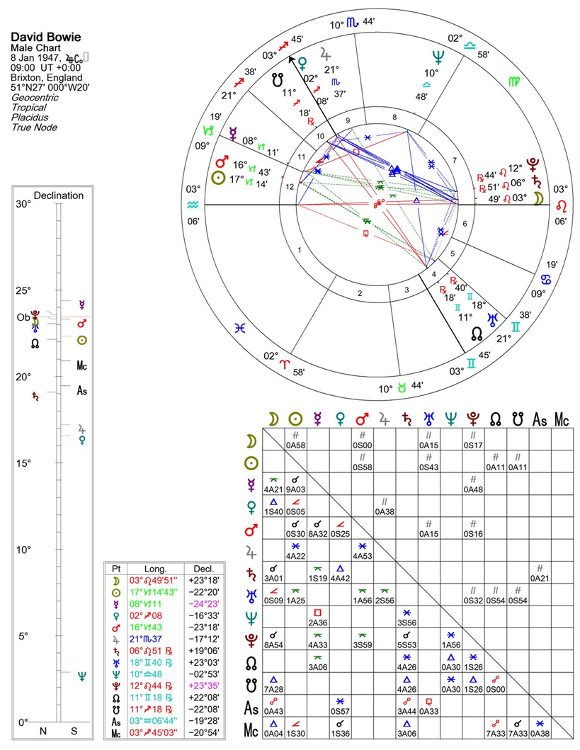 David Bowie Astrology   The Astrological Portrait of Ziggy ...