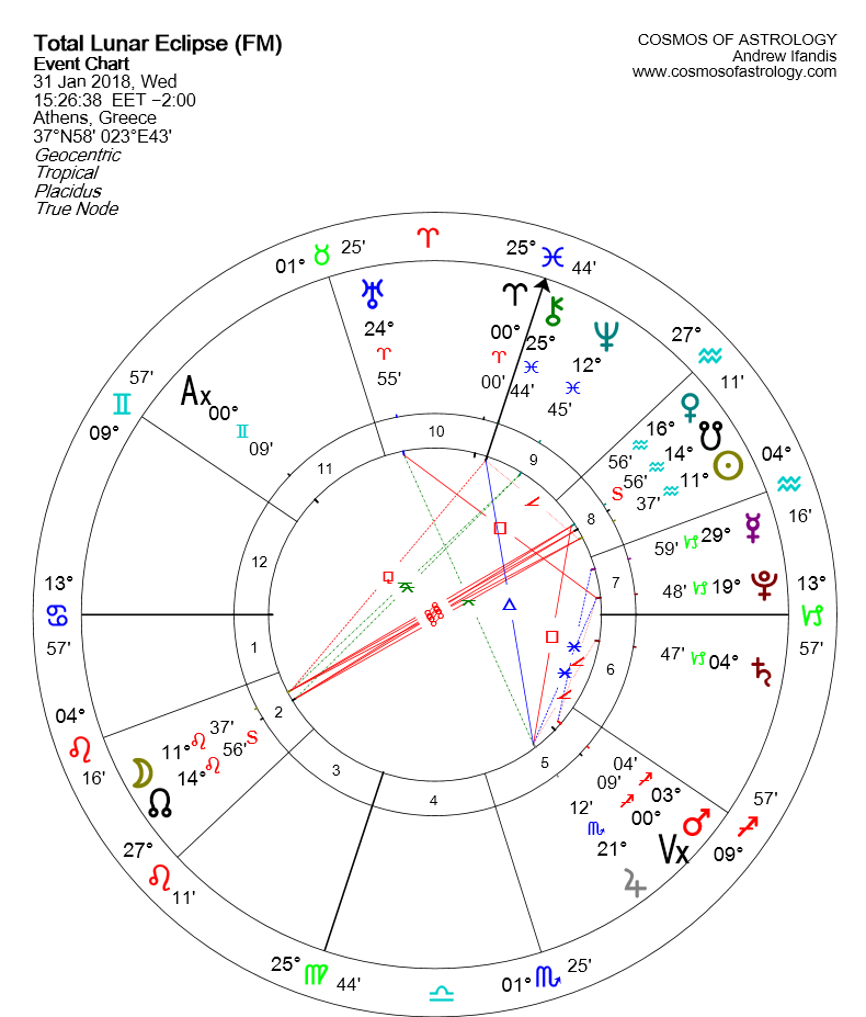 Lunar Eclipse January 31 chart GR