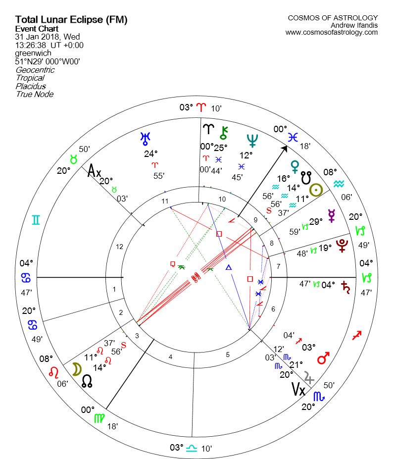 Lunar Eclipse January 31 chart
