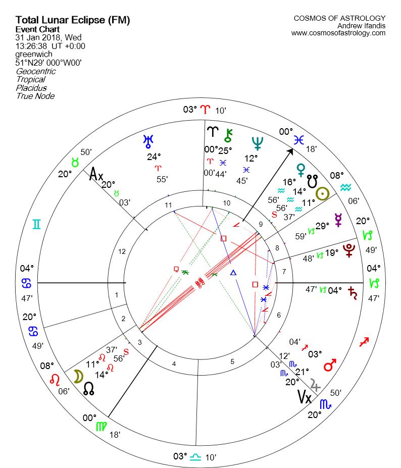 Lunar Eclipse January 31 chart