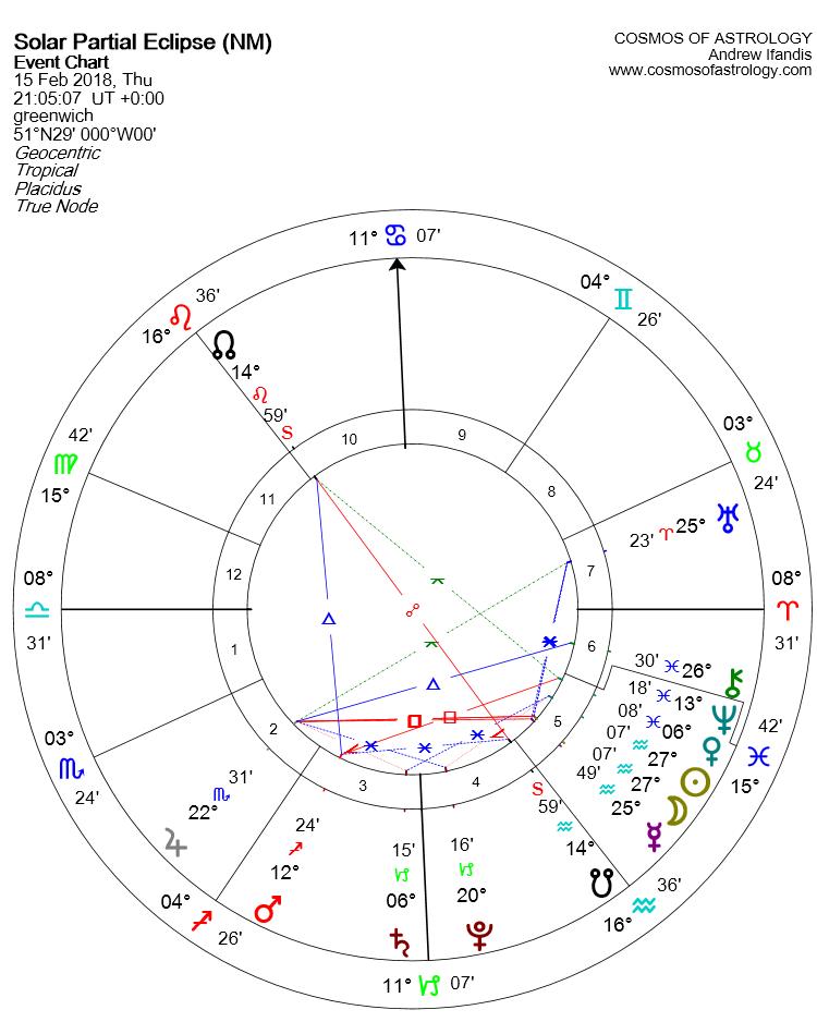 Solar Eclipse 15 February chart