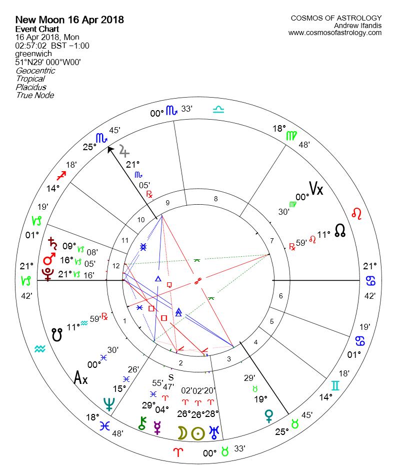 New Moon Aries April 2018