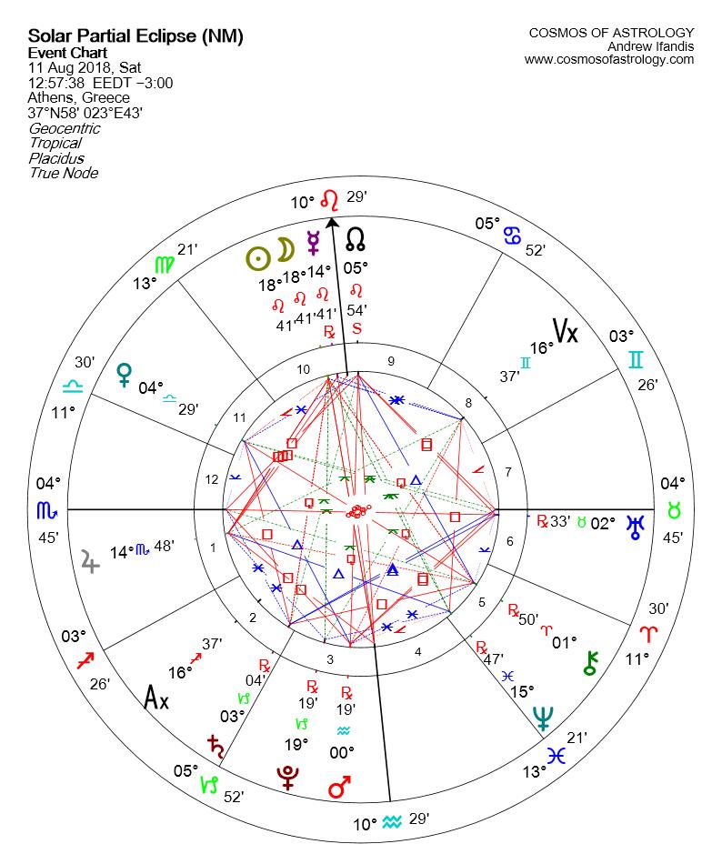 LEO SOLAR ECLIPSE – 11 AUGUST 2018
