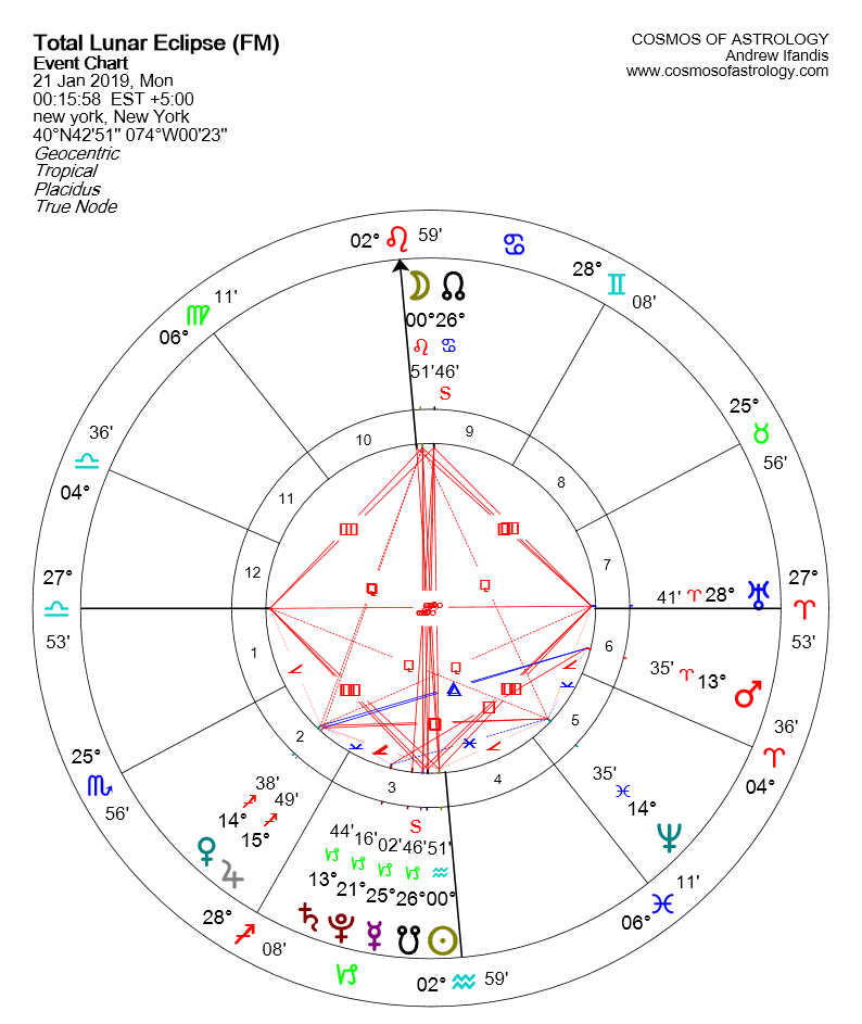 Lunar Eclipse in Leo 21 January