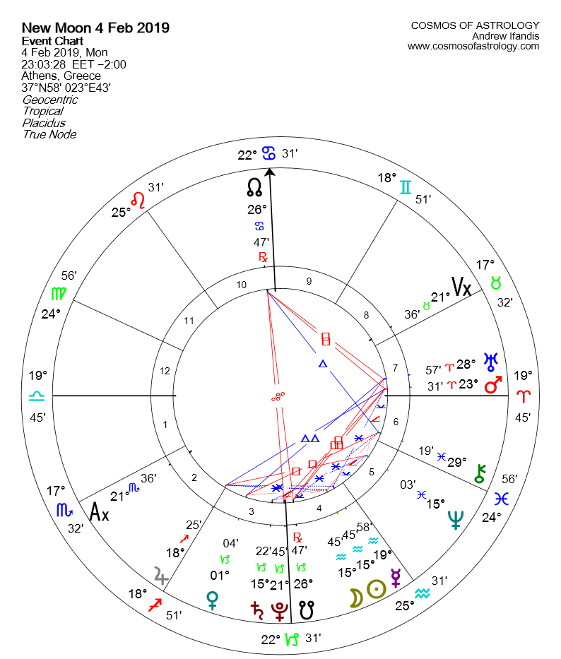 NEW MOON IN AQUARIUS 4 FEBRUARY 2019 GR