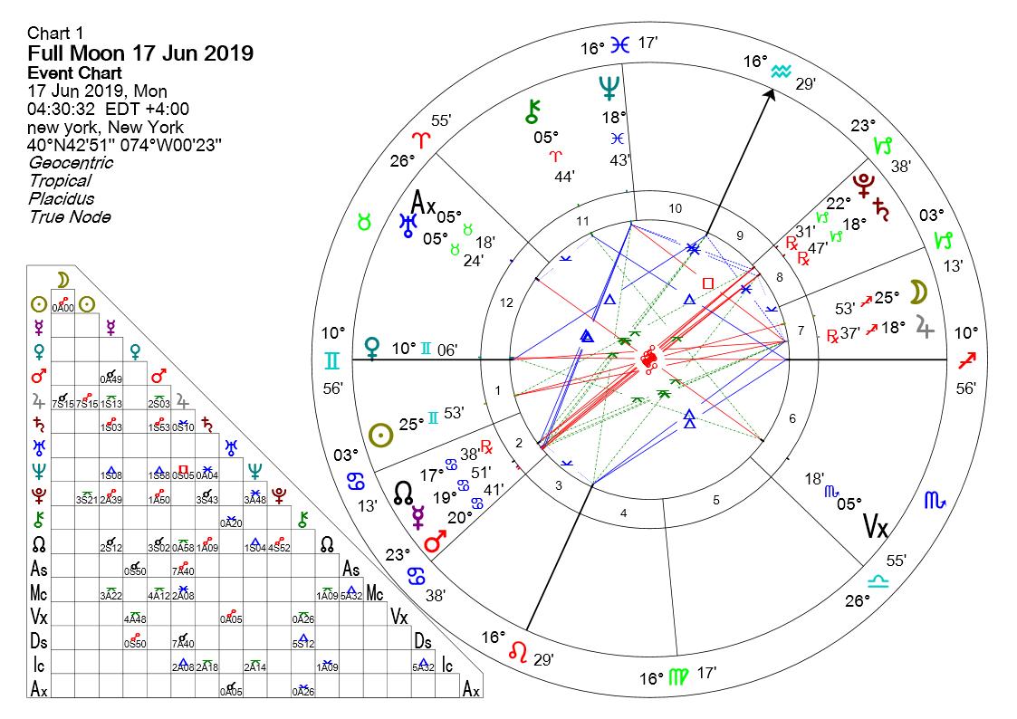 FULL MOON IN SAGITTARIUS 17 JUNE 2019