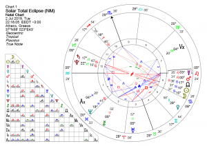 SOLAR ECLIPSE IN CANCER 2 JULY 2019
