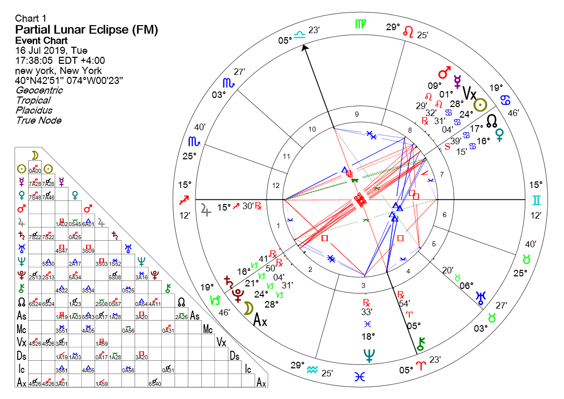 LUNAR ECLIPSE IN CAPRICORN - 16 JULY 2019