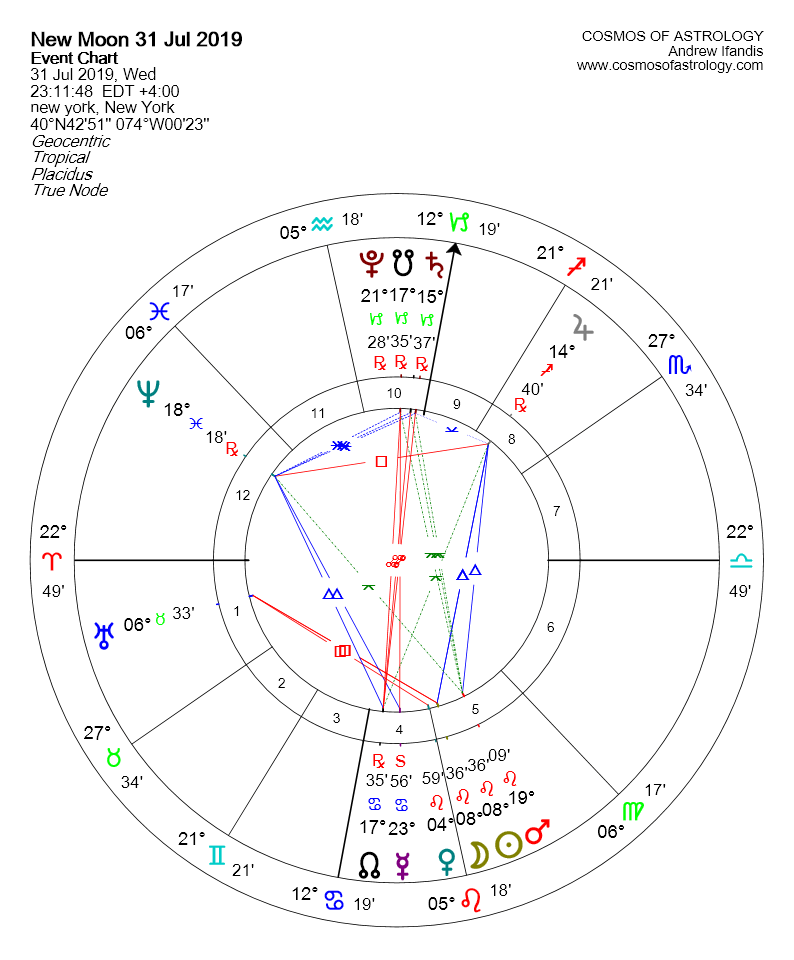 NEW MOON IN LEO 31 JULY 2019