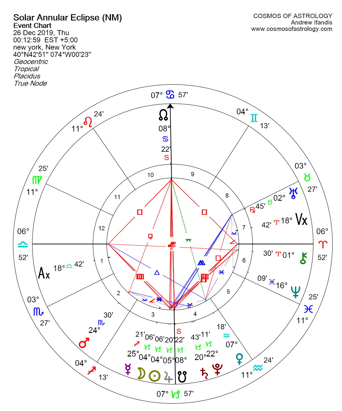 SOLAR ECLIPSE IN CAPRICORN - DECEMBER 2019