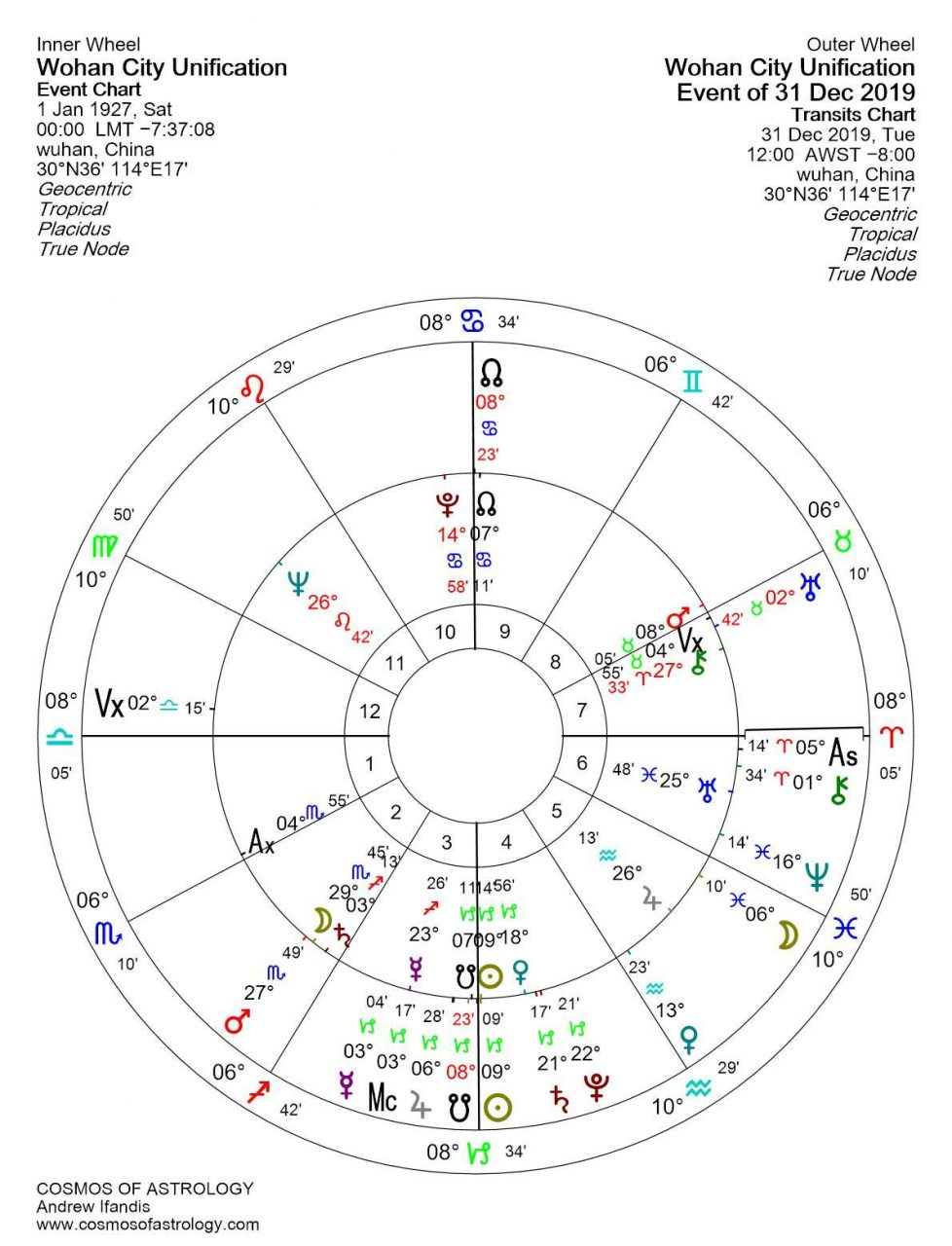 CORONAVIRUS ASTROLOGY - The astrological factors behind the epidemic